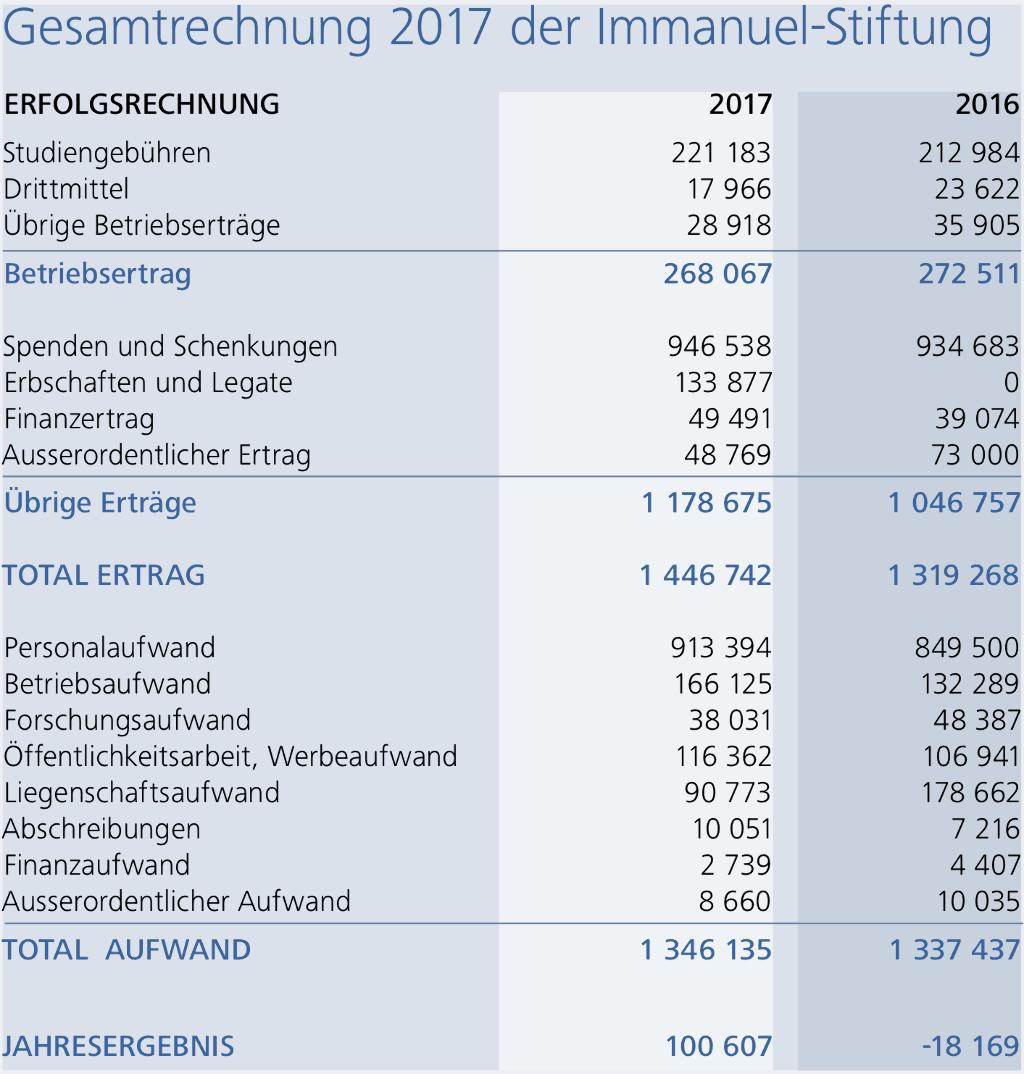 Jahres Re 2017 Korrigiert
