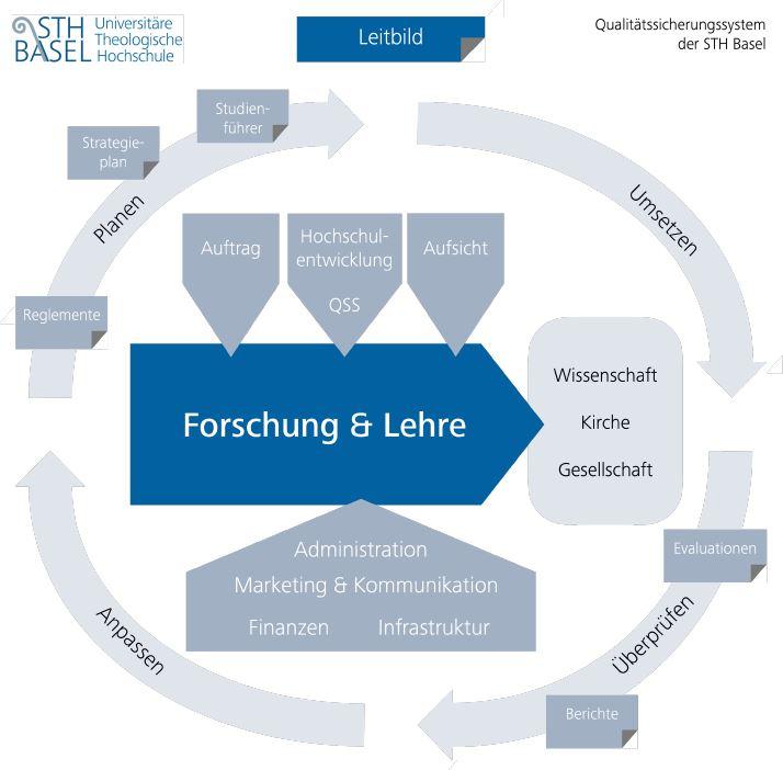 Qualitätssicherungssystem der STH Basel